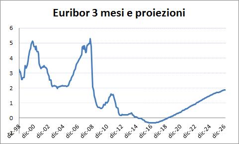 euribos e proiezioni prestito